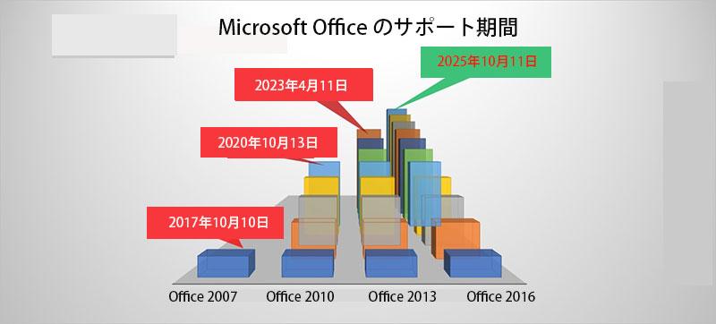 Officeのサポート期間
