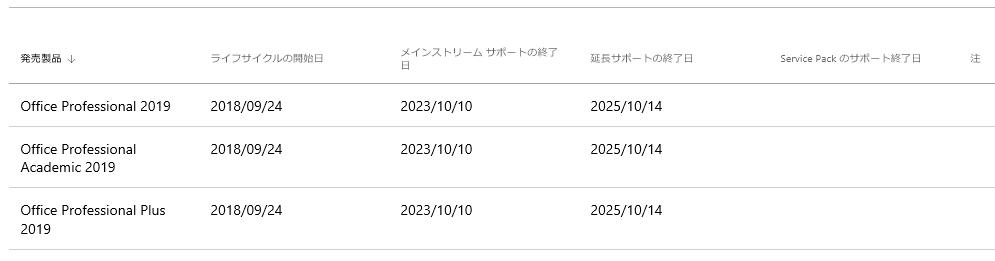 Microsoft Office 2019 の サポート 期限が3年間短縮された